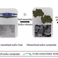 多途径实现高体积能量密度锂硫电池