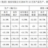 力帆2016年12月新能源汽车销售424辆,同比下降超9成