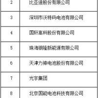 2016年中国动力锂离子电池20强企业名单