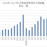 乘联会:1月新能源乘用车销量骤降至5423辆,北汽新能源/上汽位居前列