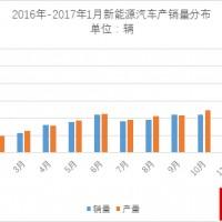 中汽协:1月新能源汽车跌至5682辆,全年看涨70-80万辆可期