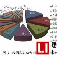 中国锂离子电池负极材料专利申请量分布