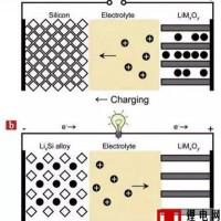 硅基锂电池负极材料的研究进展及制备工艺