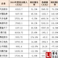 11家新三板锂电池企业2016业绩汇总