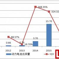 2017年中国锂电行业前景及行业利润分析