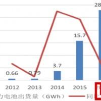 2017年中国三元电池前景及电池产能分析
