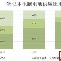 钴价上涨导致IT电池第二季价格涨超15%