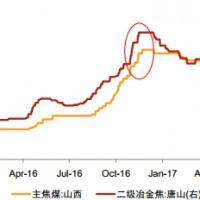 石墨电极涨价成因及趋势探析