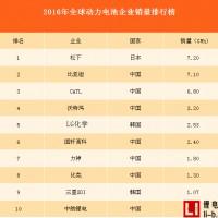 【排行榜】2016年全球动力电池企业销量10强