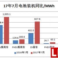 7月电动汽车电池装机2.4GWh,同比增长86%