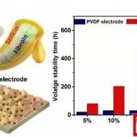 新型丝胶蛋白粘结剂 解决高压正极自放电问题