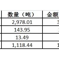 上半年碳酸锂进口总量1.53万吨 同比上涨59%
