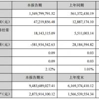 猛狮科技半年报:上半年净利润同比增长266.41%