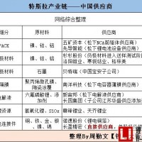 【盘点】打入特斯拉供应链的中国锂电企业