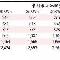 中银证券报告:2030年全球电池市场发展预测
