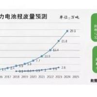 2020年动力锂电池报废量将达32.2Gwh 建设回收体系迫在眉睫