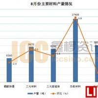 【数据发布】锂电池及其主要材料8月产量