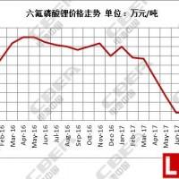 """跌幅高达66.67% 六氟磷酸锂价格""""跳崖式""""下降"""
