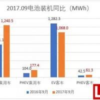 数说9月锂电关键数据