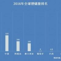 【盘点】哪个国家的锂资源最丰富?