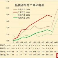 崔东树:17年10月新能源车电池装车增55%