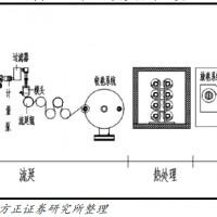 方正证券:从BOPP看锂电池隔膜投资方向