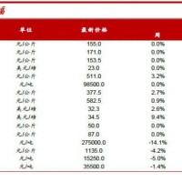 【研究报告】锂电材料及小金属行业周报