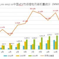 盘点:2017年动力电池装机突破30GWh