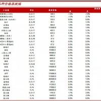 中泰证券:锂电材料及小金属行业投资报告
