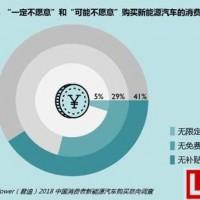 2018中国消费者新能源汽车购买意向调查报告
