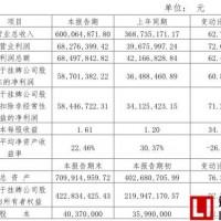 天力锂能2017年业绩快报:利润6827.64万