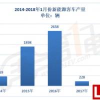 新能源客车开门红:1月产出2752辆,暴增11倍