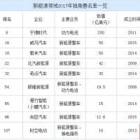9家锂电新能源企业入选独角兽名单 总估值超2700亿
