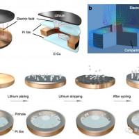 锂电技术突破 中美合作发现应力释放抑制Li枝晶的生长机理