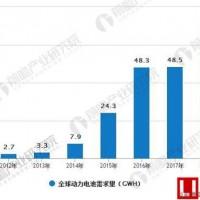前瞻数据:动力电池Pack+BMS市场空间800亿