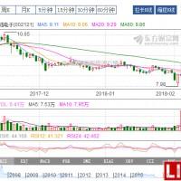 变身钴概念股 科陆电子拟25亿收购腾远钴业65%股权