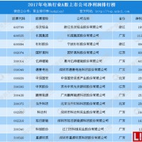2017年锂电池行业上市企业哪家最赚钱?