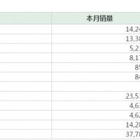 新能源汽车快讯:比亚迪5月销售14241辆