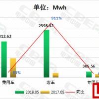 5月动力电池装机量4.5GWh 钛酸锂电池增长高达60倍