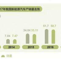 中国新能源汽车产能过剩了吗?一文给你想要的答案