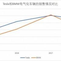 对比2018年新能源汽车BMW和Tesla销量
