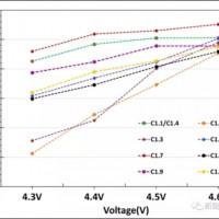 解读孚能科技美国项目:如何开发300Wh/kg的动力电池