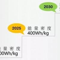电动汽车动力电池技术路线图——固态风口核能终结!
