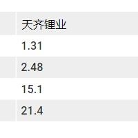 风光不再 年底碳酸锂价格或跌破8万元/吨
