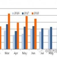 数说美国2018上半年新能源汽车市场情况