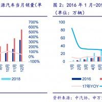 从2018年7月新能源汽车销量研究锂电池产业投资机会(附详细报告)