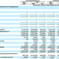 亏了109亿已交车481辆 解读蔚来汽车IPO八大关键信息