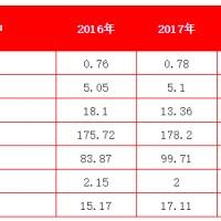 电源行业协会发布2017年中国电池行业出口分析报告