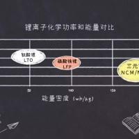 新手入门篇:镍钴锰镍钴铝三元锂电池是什么鬼?