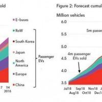 增速加快 全球电动车累计销量突破400万大关